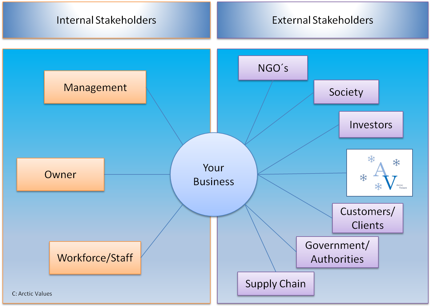 internal stakeholders and external stakeholders